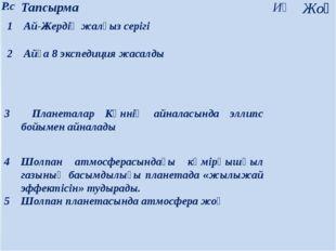 Р.с Тапсырма Иә Жоқ 1 Ай-Жердіңжалғыз серігі   2 Айға8 экспедиция жасалды