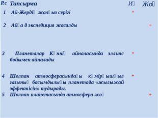 Р.с Тапсырма Иә Жоқ 1 Ай-Жердіңжалғыз серігі +  2 Айға8 экспедиция жасалды