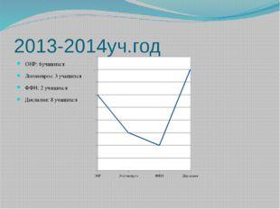 2013-2014уч.год ОНР: 6учащихся Логоневроз: 3 учащихся ФФН: 2 учащихся Дислали