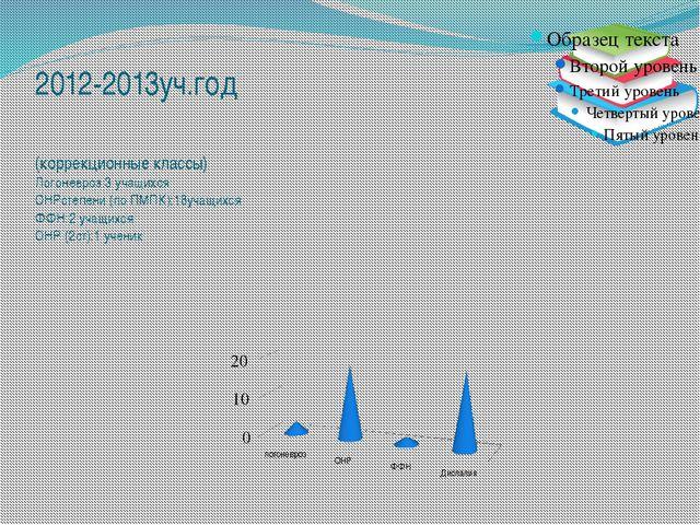 2012-2013уч.год (коррекционные классы) Логоневроз:3 учащихся ОНРстепени (по П...