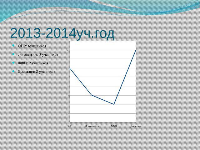 2013-2014уч.год ОНР: 6учащихся Логоневроз: 3 учащихся ФФН: 2 учащихся Дислали...