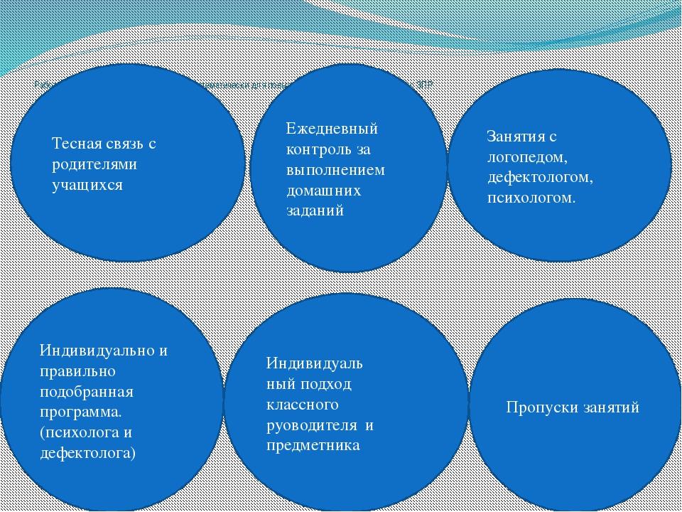 Работа,которую необходимо проводить систематически для повышения качества зн...