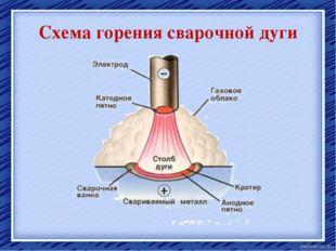 Схема горения сварочной дуги