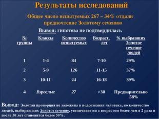 Результаты исследований Общее число испытуемых 267 – 34% отдали предпочтение