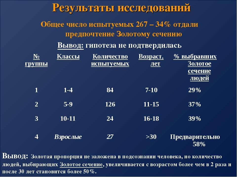 Результаты исследований Общее число испытуемых 267 – 34% отдали предпочтение...