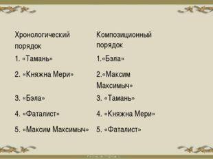 Хронологический порядок Композиционный порядок 1. «Тамань» 1.«Бэла» 2. «Княжн