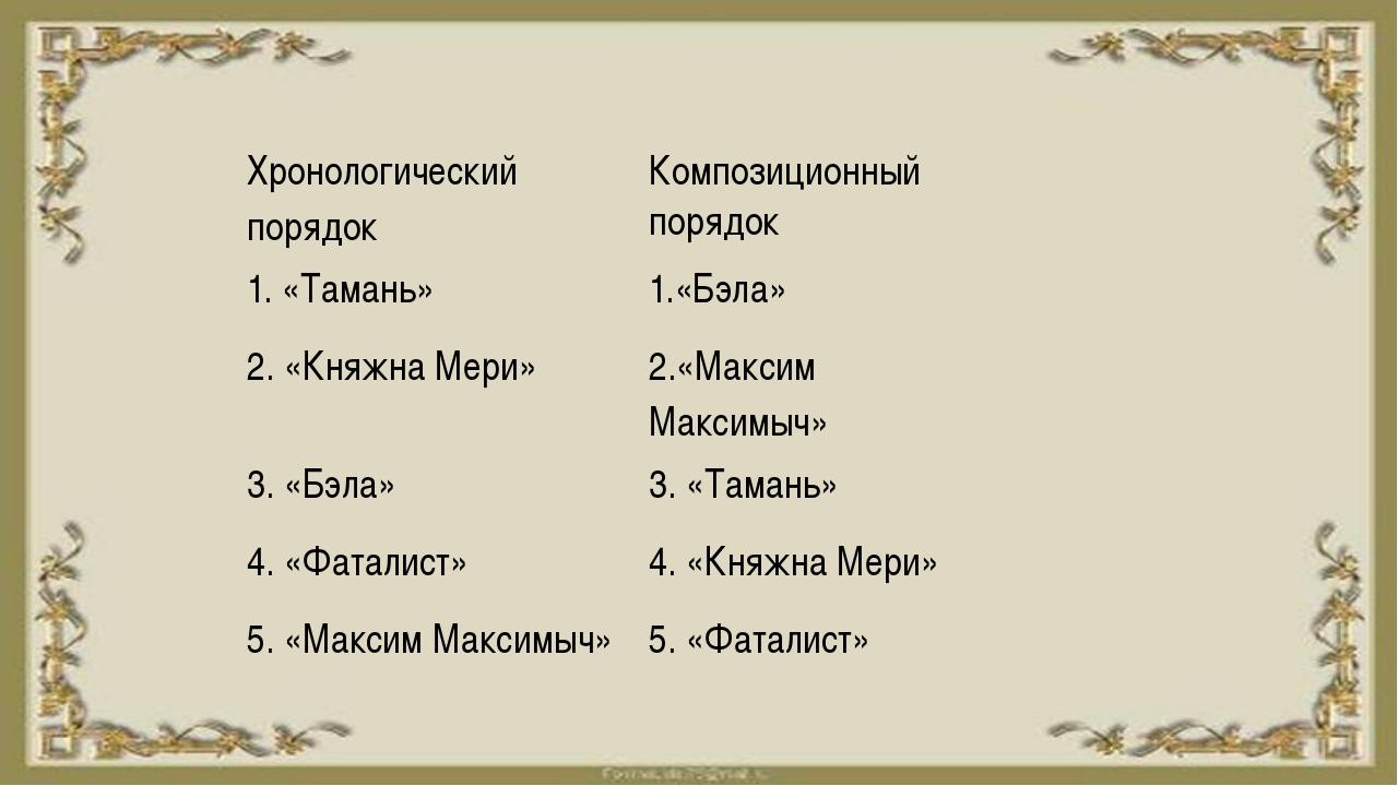 Хронологический порядок Композиционный порядок 1. «Тамань» 1.«Бэла» 2. «Княжн...
