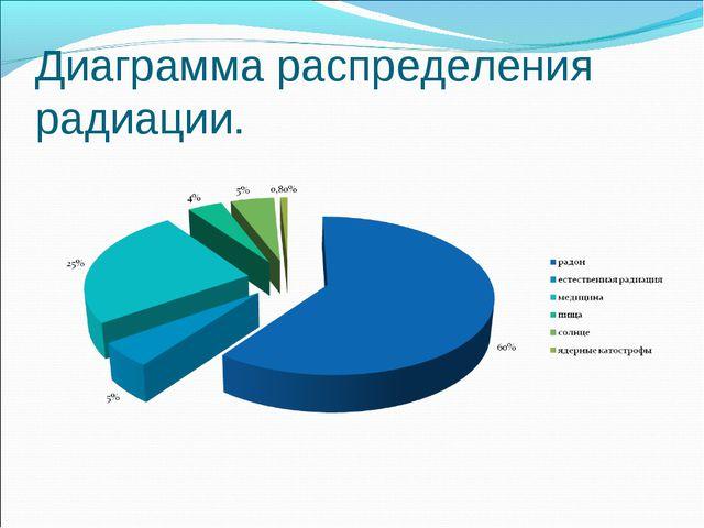 Диаграмма распределения радиации.