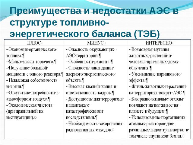 Преимущества и недостатки АЭС в структуре топливно-энергетического баланса (Т...