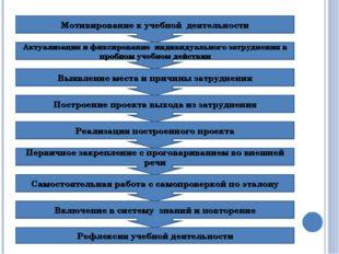 Мотивирование к учебной деятельности Включение в систему знаний и повторение