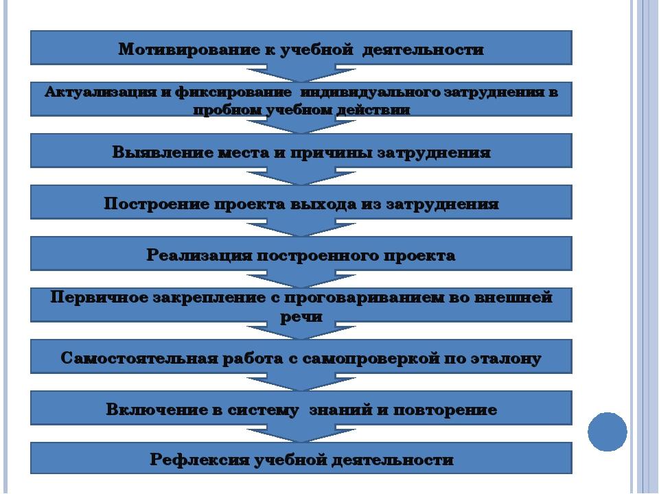 Мотивирование к учебной деятельности Включение в систему знаний и повторение...