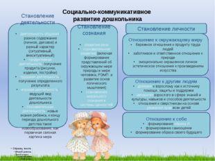 Социально-коммуникативное развитие дошкольника
