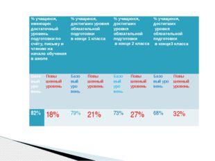 % учащихся, имеющих достаточный уровень подготовки по счёту, письму и чтению