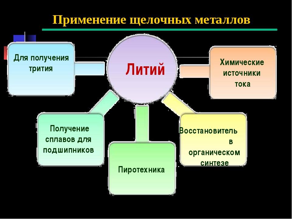 Применение щелочных металлов Литий Для получения трития Получение сплавов дл...