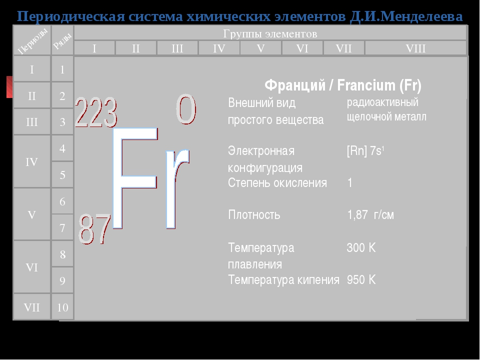 Периодическая система химических элементов Д.И.Менделеева Группы элементов I...