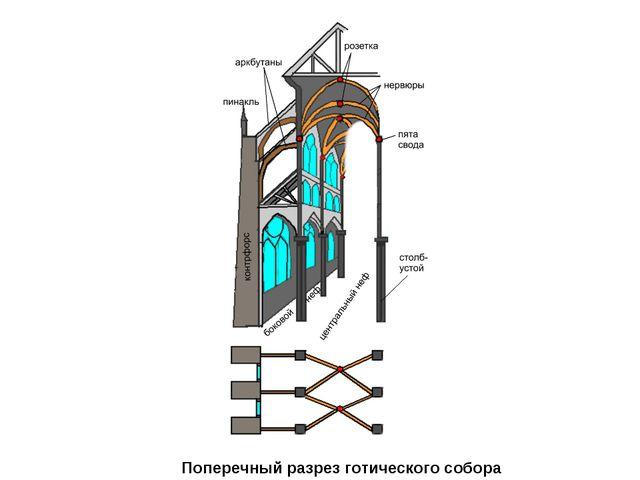 Поперечный разрез готического собора
