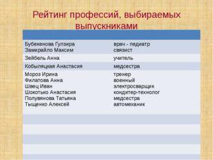 Рейтинг профессий, выбираемых выпускниками БубекеноваГулзира ЗамирайлоМаксим