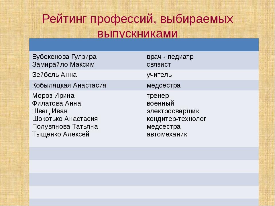 Рейтинг профессий, выбираемых выпускниками БубекеноваГулзира ЗамирайлоМаксим...