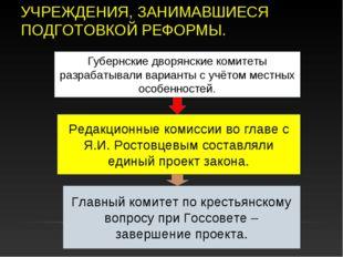 УЧРЕЖДЕНИЯ, ЗАНИМАВШИЕСЯ ПОДГОТОВКОЙ РЕФОРМЫ. Губернские дворянские комитеты
