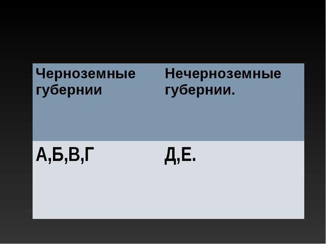 Черноземные губернииНечерноземные губернии. А,Б,В,ГД,Е.