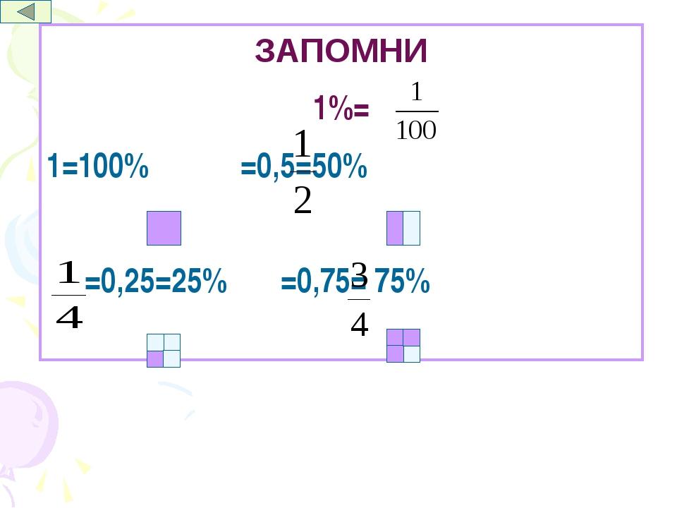 ЗАПОМНИ 1%= 1=100% =0,5=50% =0,25=25% =0,75= 75% Математика