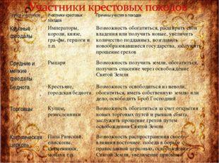 Группа участниковУчастники крестовых походовПричины участия в походах Крупн
