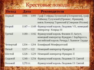 ПоходДатаРуководители Первый1096— 1099 Граф Готфрид Булонский (Лотарингия