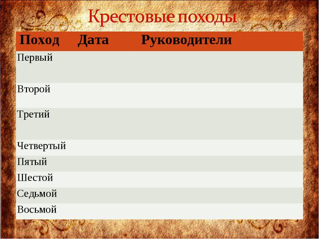 ПоходДатаРуководители Первый Второй Третий Четвертый Пятый Шестой...