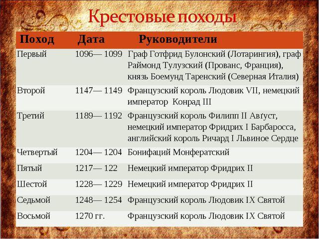 ПоходДатаРуководители Первый1096— 1099 Граф Готфрид Булонский (Лотарингия...
