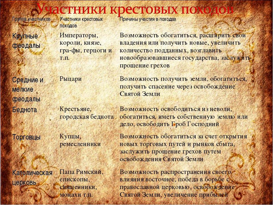 Группа участниковУчастники крестовых походовПричины участия в походах Крупн...