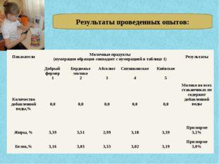 Результаты проведенных опытов: ПоказателиМолочные продукты (нумерация образц