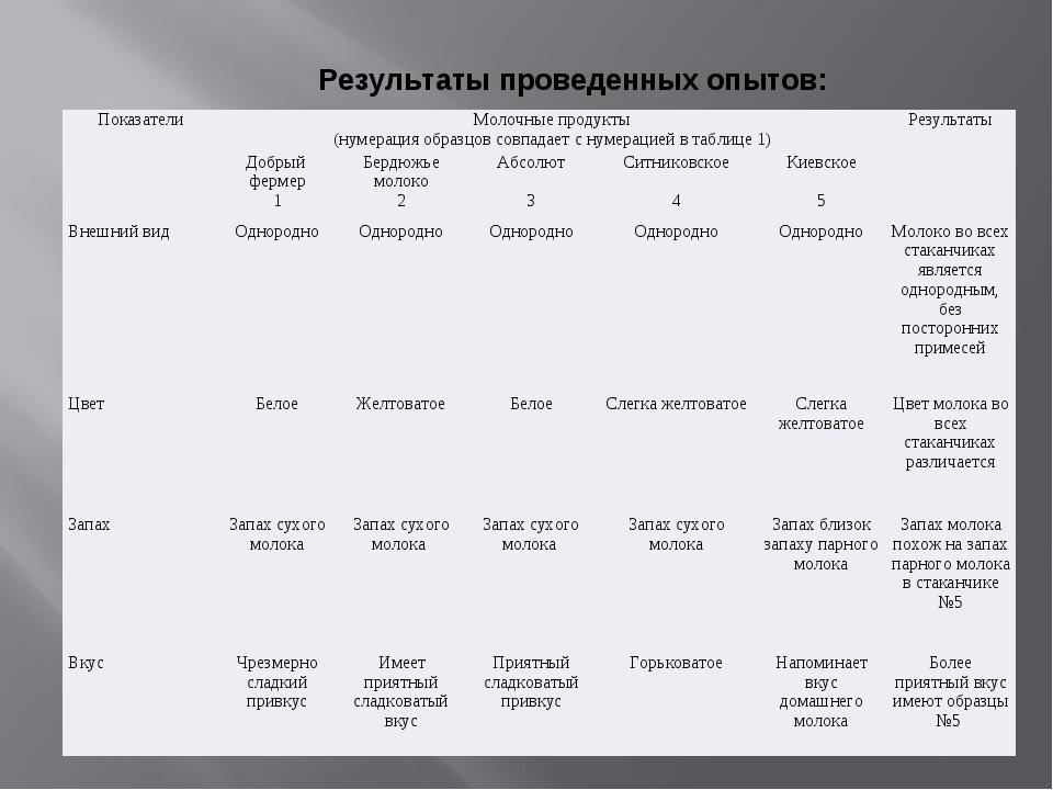 Результаты проведенных опытов: ПоказателиМолочные продукты (нумерация образц...