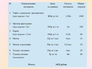 № Наименование материала Цена за единицу Расход материала Общие затраты 1 Таф