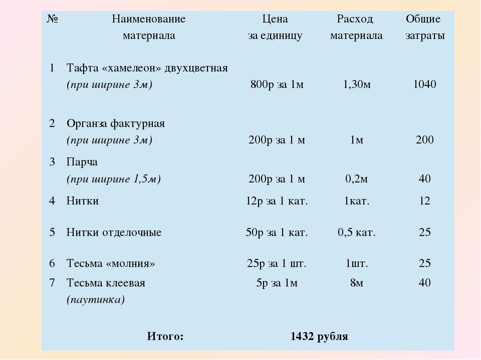 № Наименование материала Цена за единицу Расход материала Общие затраты 1 Таф...