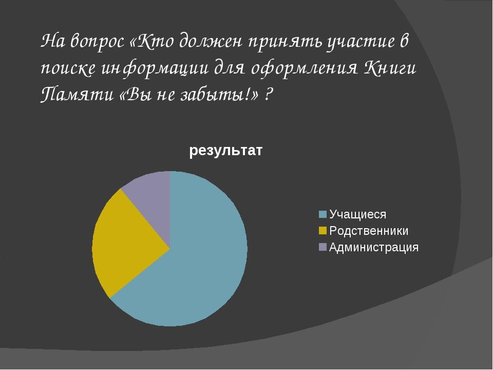 На вопрос «Кто должен принять участие в поиске информации для оформления Книг...