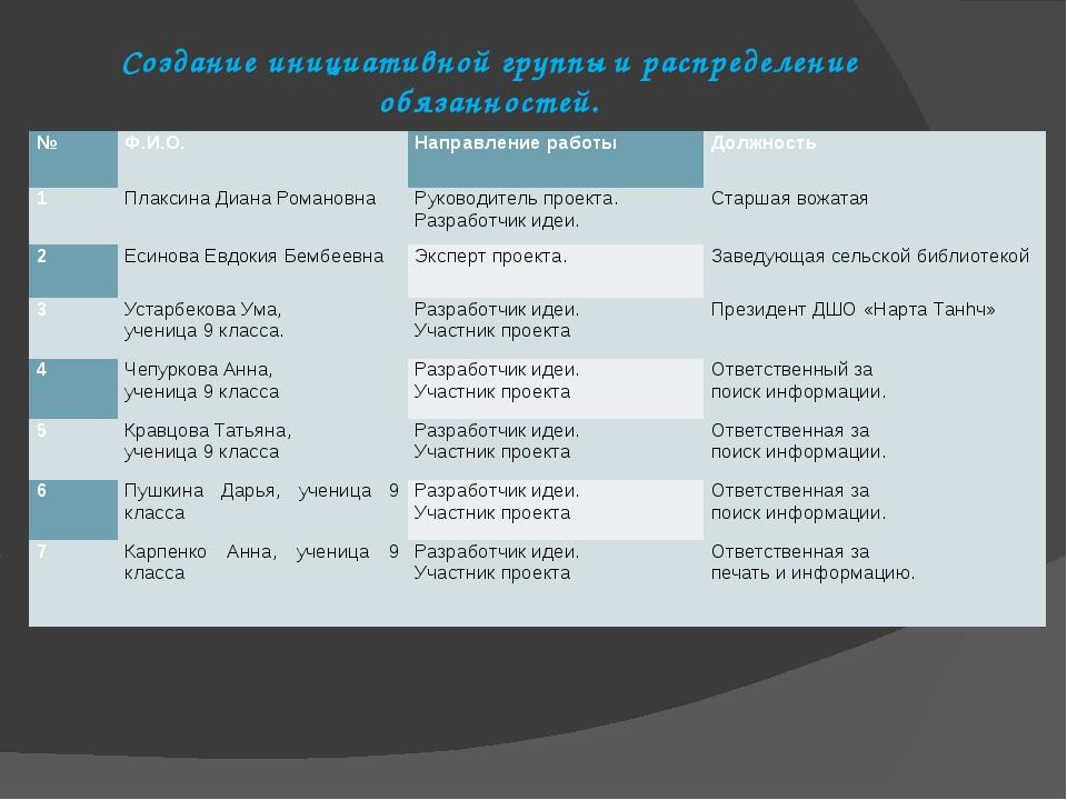 Создание инициативной группы и распределение обязанностей. № Ф.И.О. Направлен...