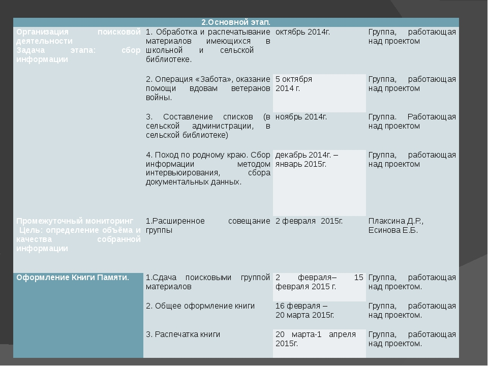 2.Основной этап. Организация поисковой деятельности Задача этапа: сбор инфор...