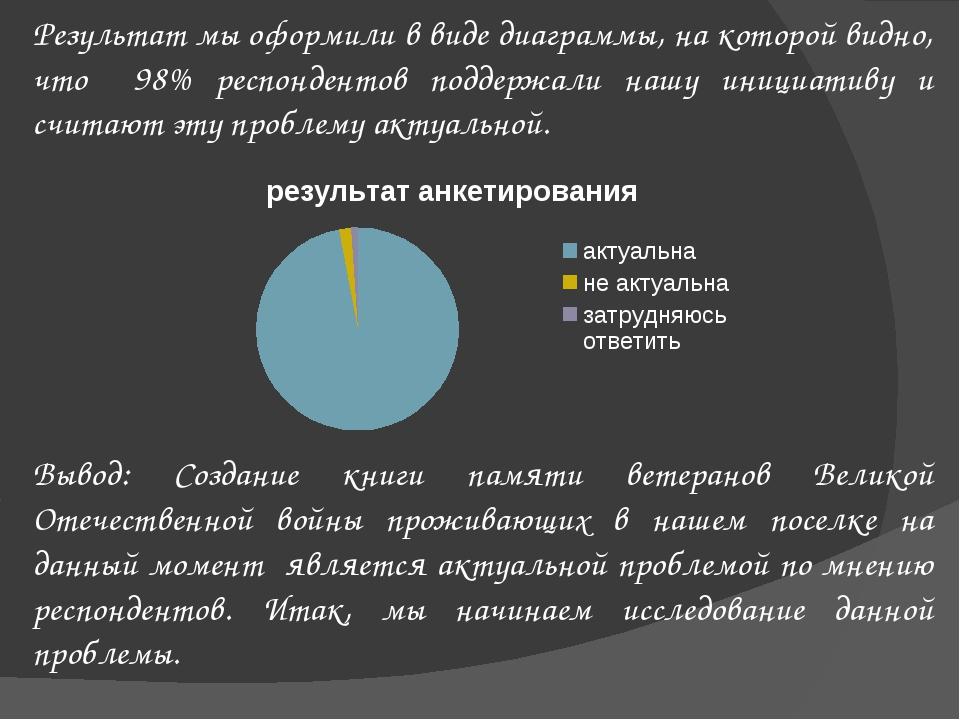 Результат мы оформили в виде диаграммы, на которой видно, что 98% респондент...