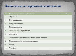 Діагностика толерантної особистості № Риси толерантної особистості А Б 1 Терп