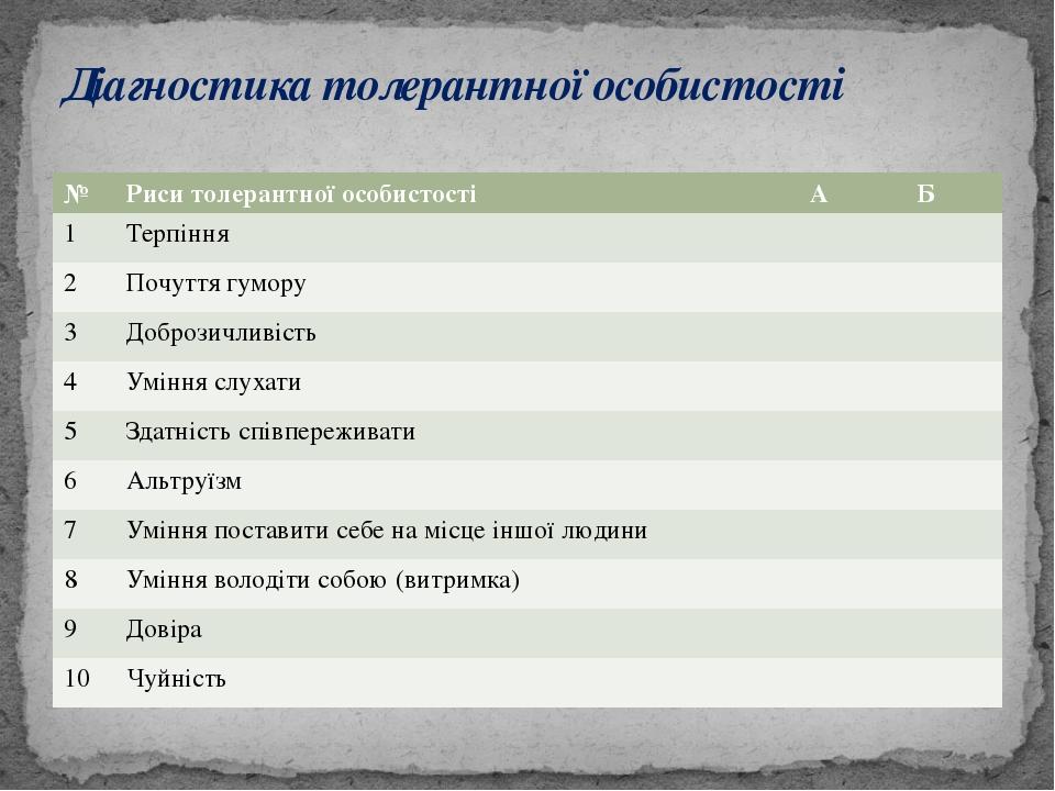 Діагностика толерантної особистості № Риси толерантної особистості А Б 1 Терп...