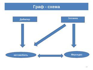 Граф - схема * Даймлер Эллинек автомобиль Мерседес