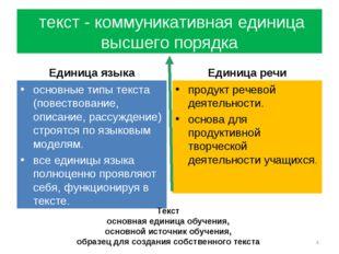 текст - коммуникативная единица высшего порядка Единица языка основные типы