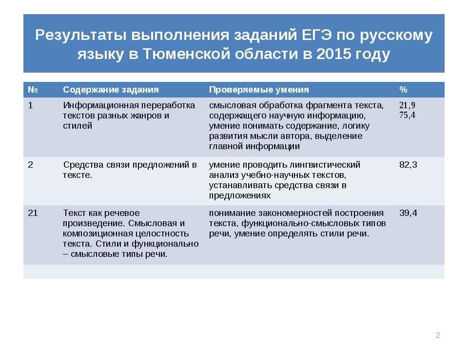 Результаты выполнения заданий ЕГЭ по русскому языку в Тюменской области в 201...