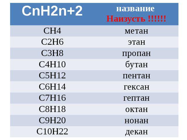 CnH2n+2 название Наизусть !!!!!! СН4 метан С2Н6 этан С3Н8 пропан С4Н10 бутан...