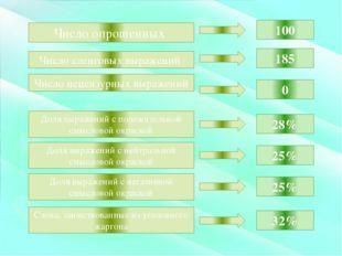 Число опрошенных 100 Число сленговых выражений 185 Число нецензурных выражен