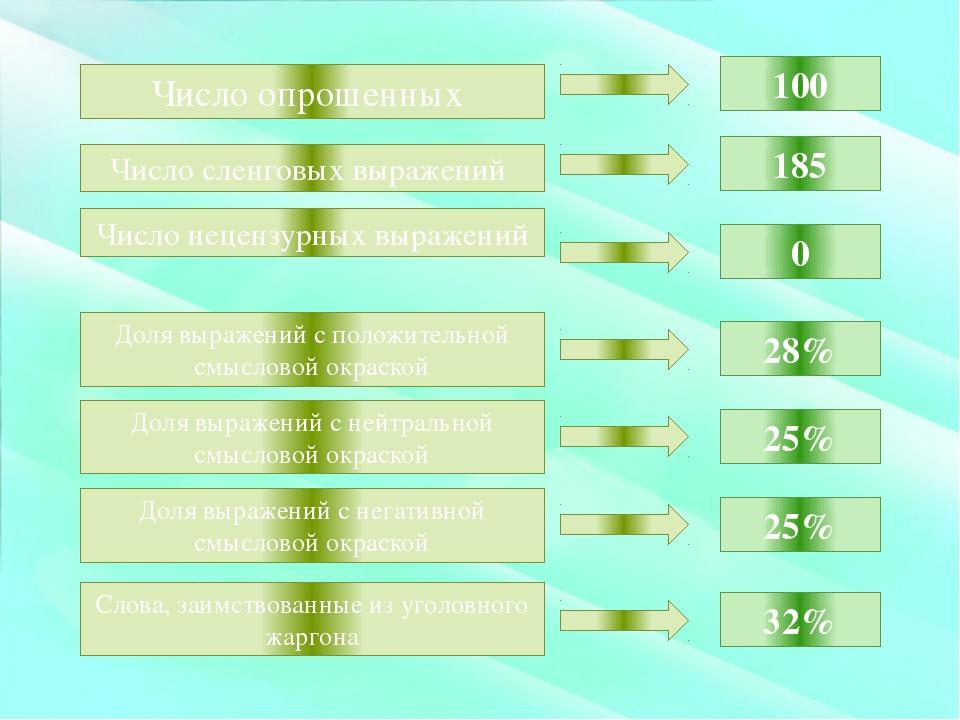 Число опрошенных 100 Число сленговых выражений 185 Число нецензурных выражен...