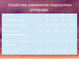 Свойства элементов подгруппы углерода. свойства C Si Ge Sn Pb Порядковый номе