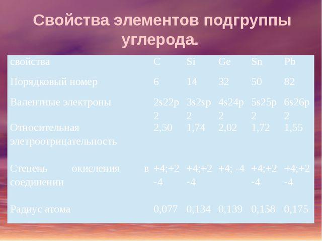 Свойства элементов подгруппы углерода. свойства C Si Ge Sn Pb Порядковый номе...