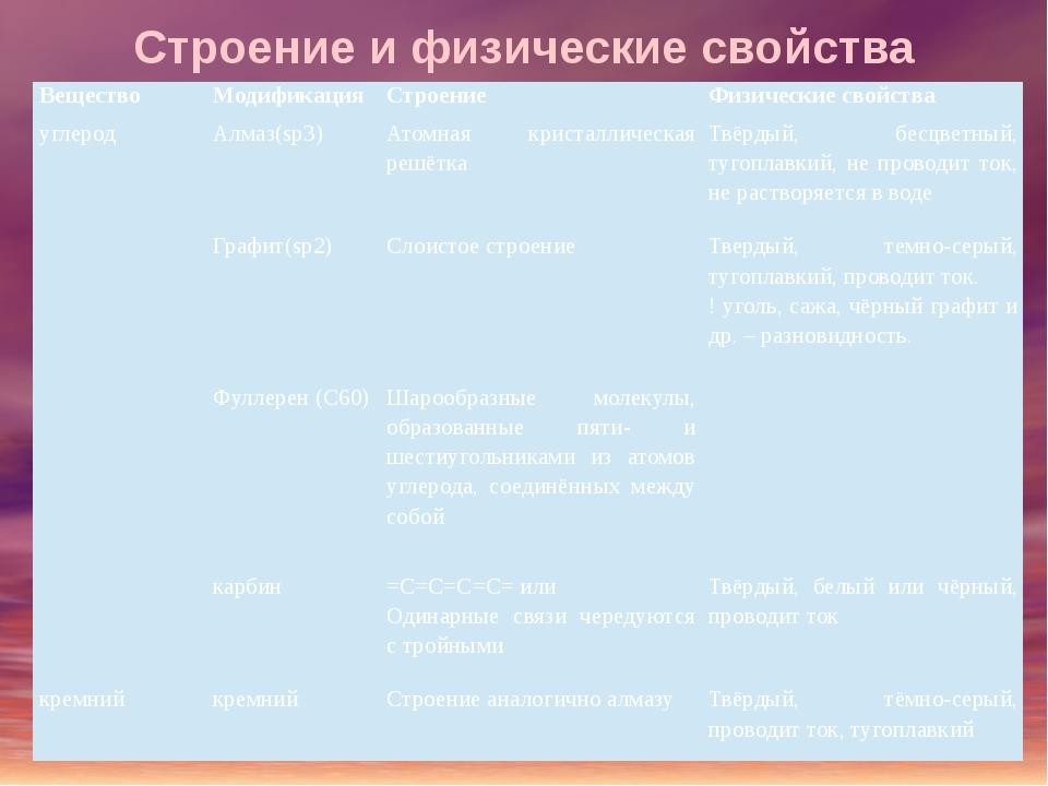 Строение и физические свойства Вещество Модификация Строение Физические свойс...