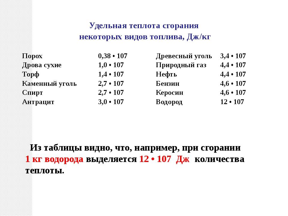 Из таблицы видно, что, например, при сгорании 1 кг водорода выделяется 12 •...